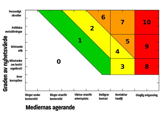 Mediedrevskalan